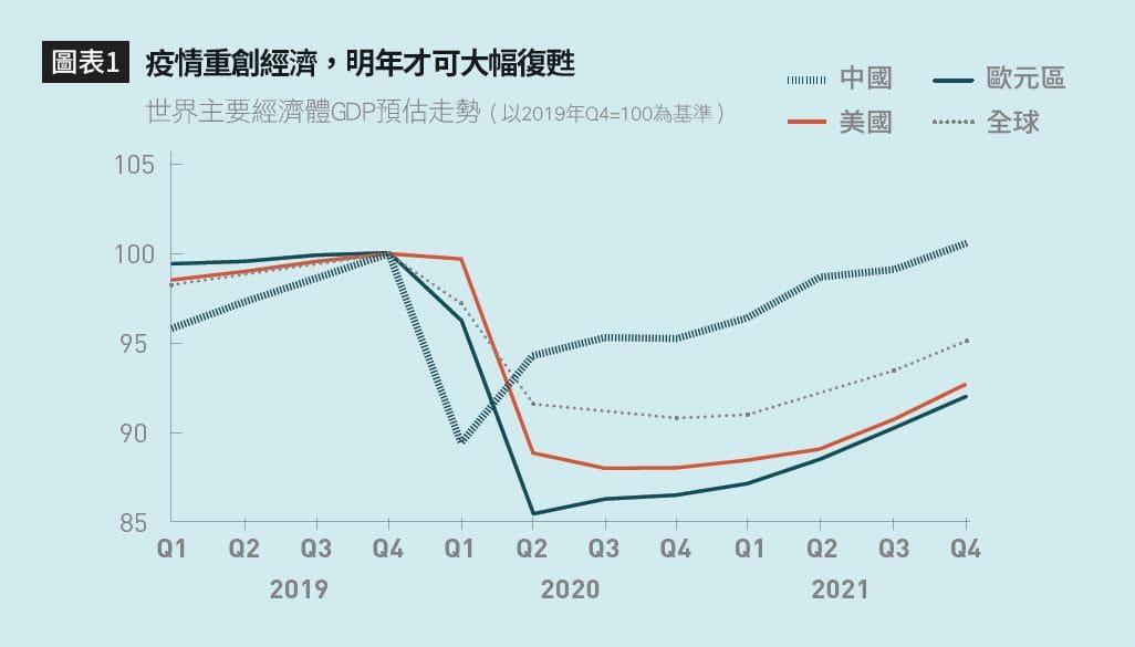 疫情重創經濟,明年才可大幅復甦